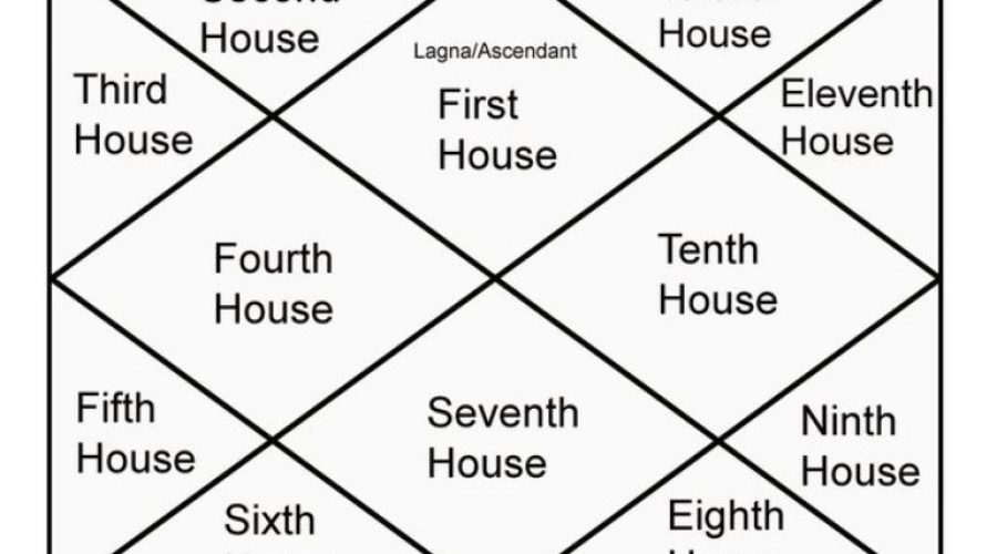 12 Houses in Astrology – Know their values and Significance