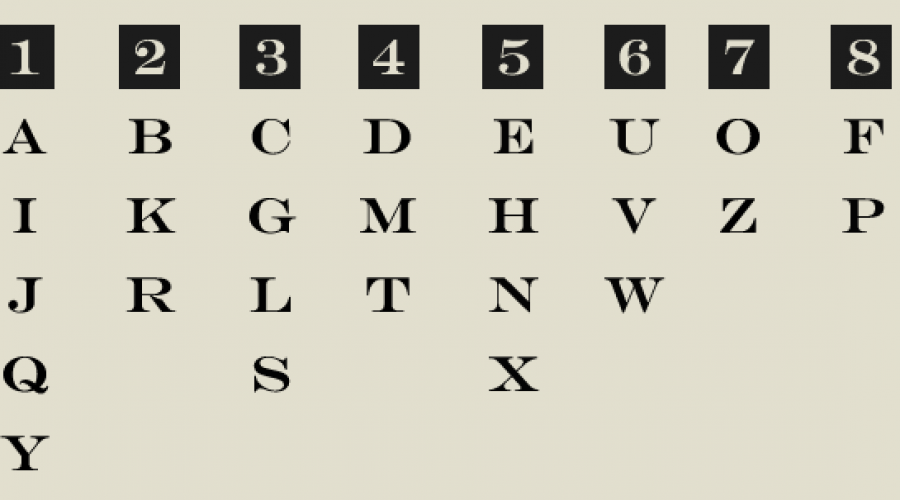 Cheiro Numerology – How to Use the Cheiro Numerology Chart to find the Name Number?